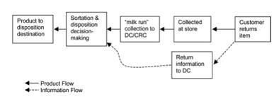 reverse logistics diagram